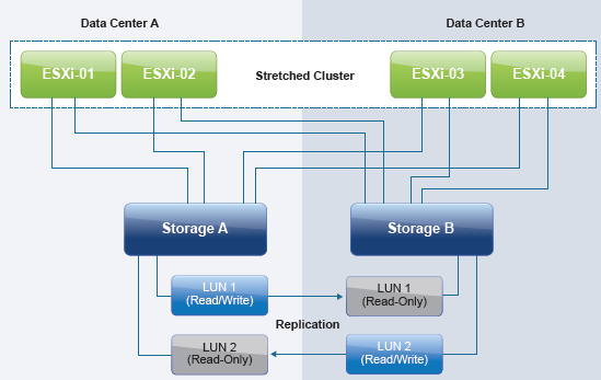 Vcenter stretch metro cluster configuration part 1 for Vmware vsphere 6 architecture